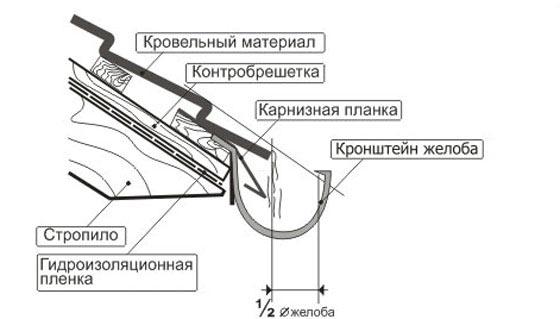 Цементно песчаная черепица braas инструкция по монтажу